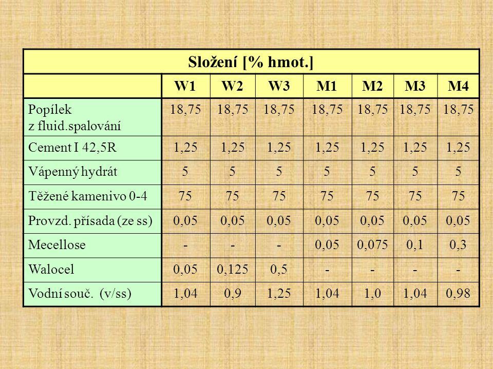 Složení [% hmot.] W1 W2 W3 M1 M2 M3 M4 Popílek z fluid.spalování 18,75